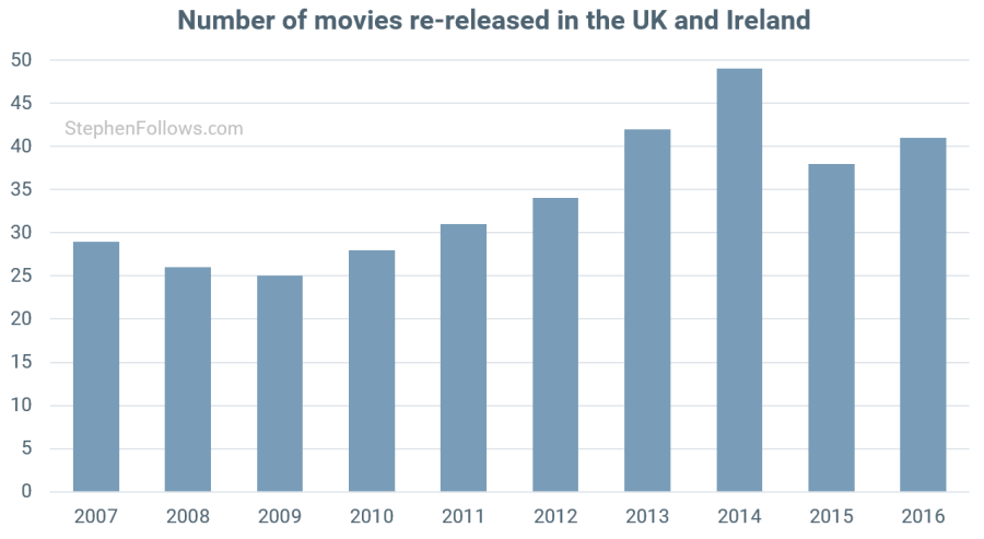 Is the number of movie re-releases increasing? | Stephen Follows