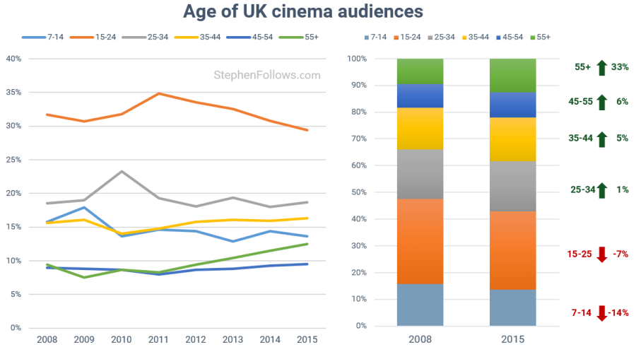 48 trends reshaping the film industry: Part 3 – Distribution