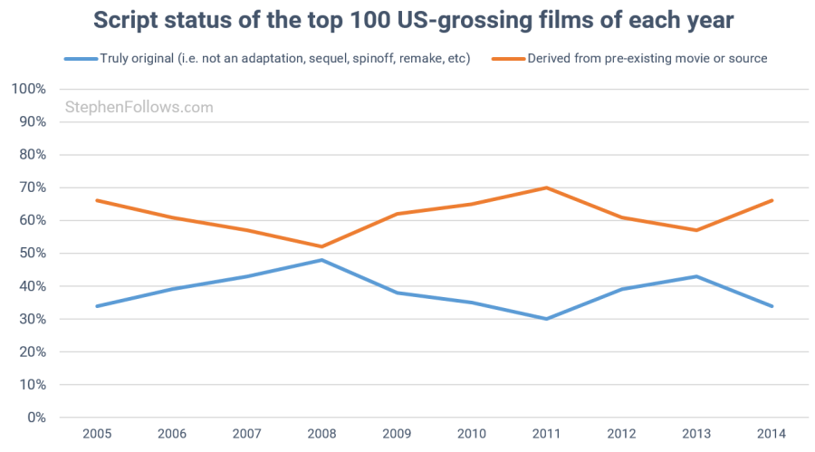 48 trends reshaping the film industry: Part 1 Development