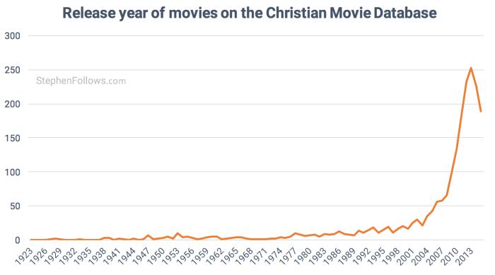 christian-films-database