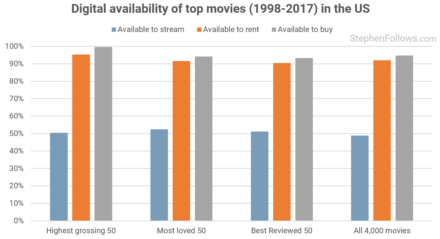 What percentage of movies are available to stream, rent or buy online? - 웹