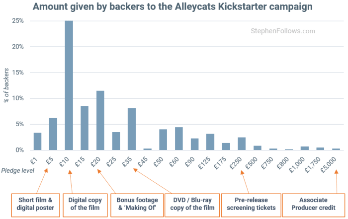 film financing Kickstarter backers