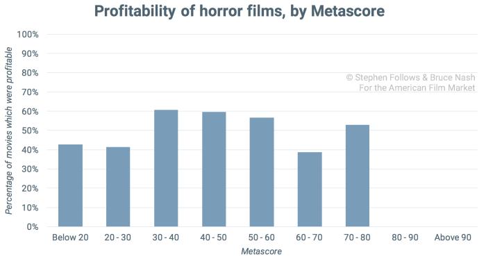 good-movie-profitability-horror