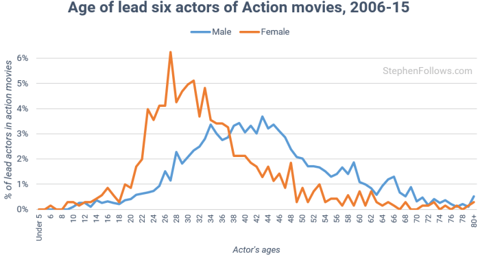 age-of-actors-in-action-movies