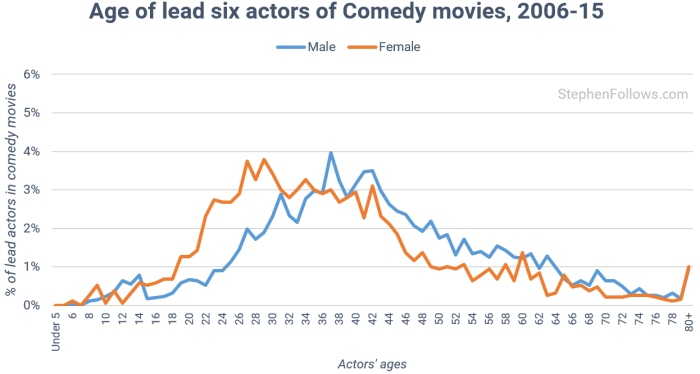 age-of-actors-in-comedy-movies
