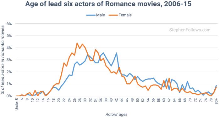 age-of-actors-in-romantic-movies