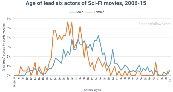 age-of-actors-in-sci-fi-movies