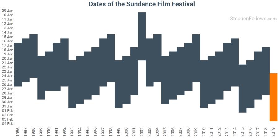 55 Tipps Für Die Teilnahme Am Sundance Film Festival Stephen Follows