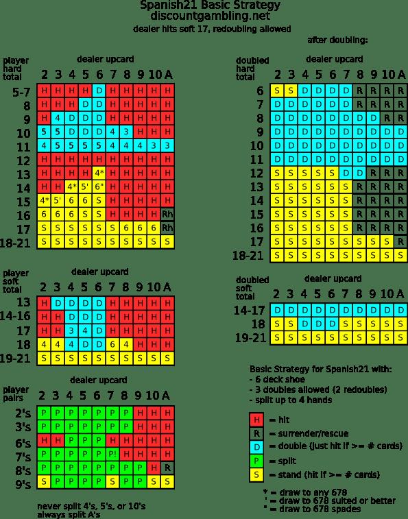 Basic strategy for Spanish21.