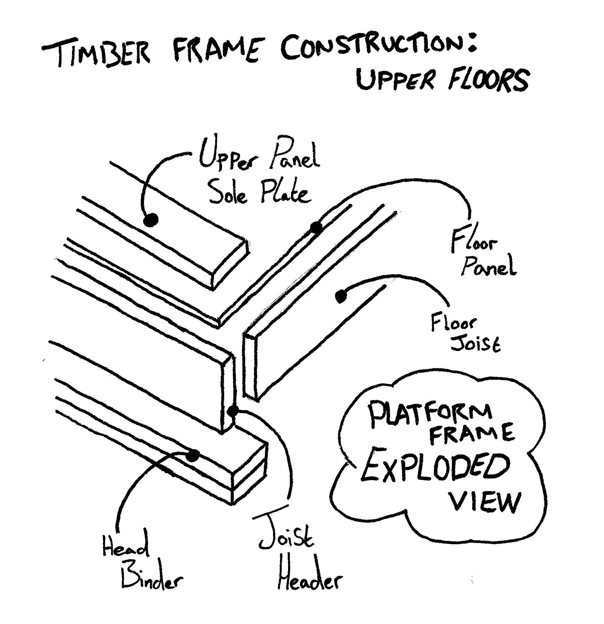 Timber Frame Construction   Wiring Diagram Database