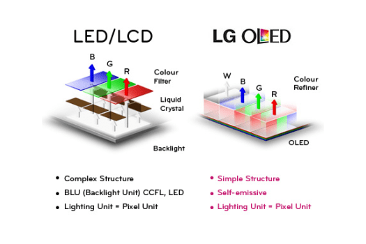 OLED TV has simpler structure