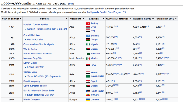 the longest ongoing conflicts