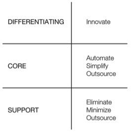 Innovate Targeting Matrix