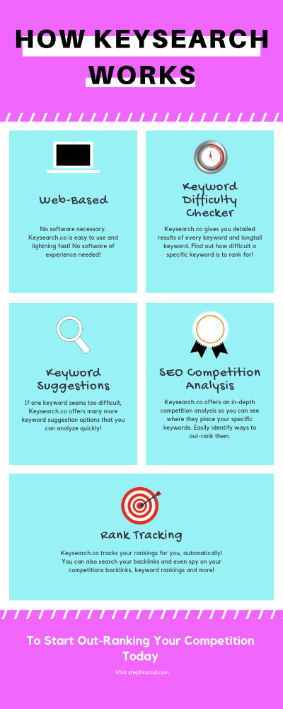 how keyword research works