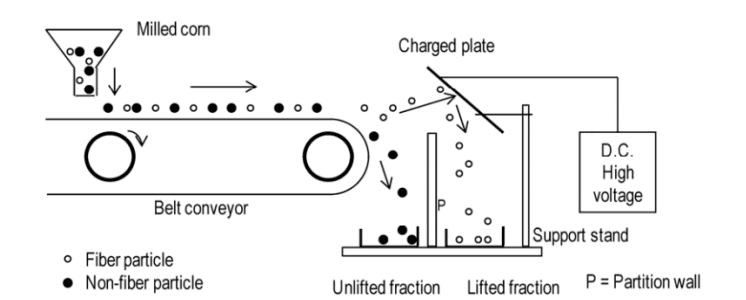 Electrostatic Separation of Dry Granular Plant Based Food