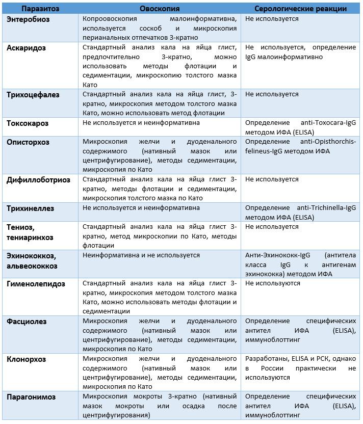 анализ кала на паразитов пцр