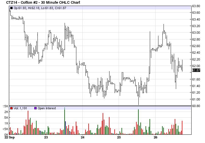 Cotton Market Snapshot – For Week Ending: 9/26/2014