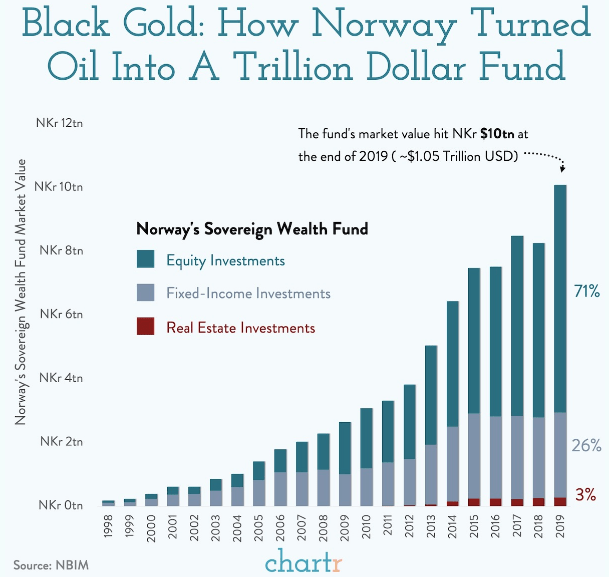 Norway Sovereign Wealth Fund