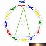Yod-Figur Horoskop Sternenstaubastrologie
