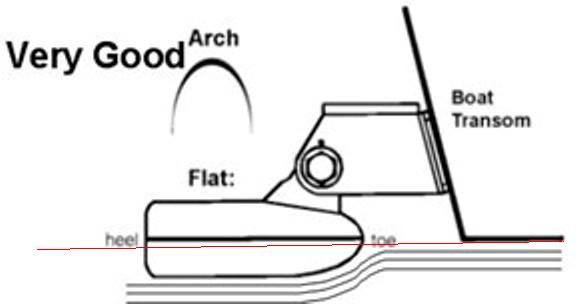 Transducer Installation Placement RULES-Transducer