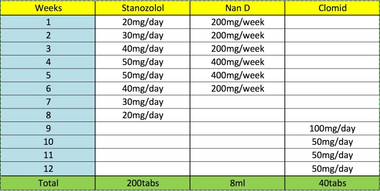 Test and Winstrol (Stanozolol) Cycle