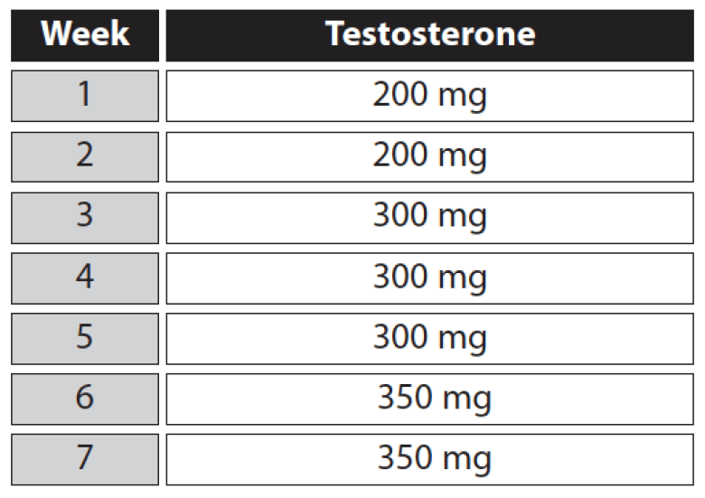 Testosterone Enanthate Cycle