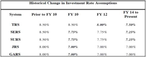 Investment Rate Assumption