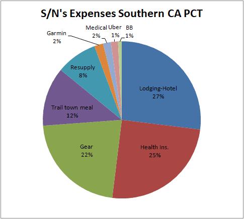 PCT: Southern California: Finance break down