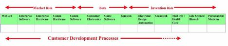 Customer Development by Vertical - Click to Enlarge