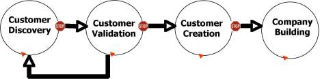 Customer Development Diagram