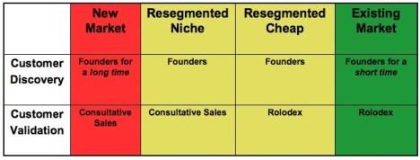 Sales by Market Type