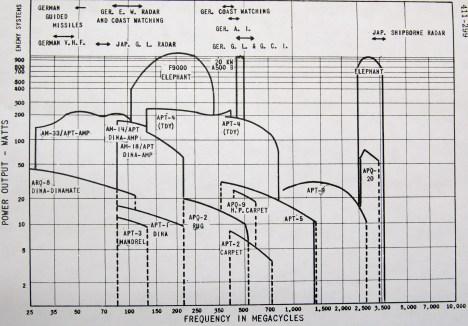 Example of Jammer versus Radar Coverage- Germany in WW11