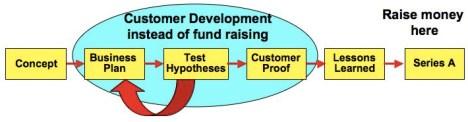 Customer Development Fund Raising