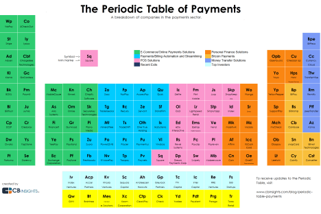 periodic table of payments