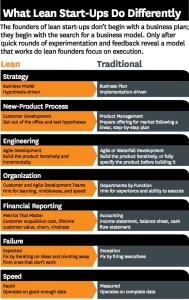 HBR Differences