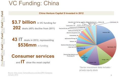 VC Funding China