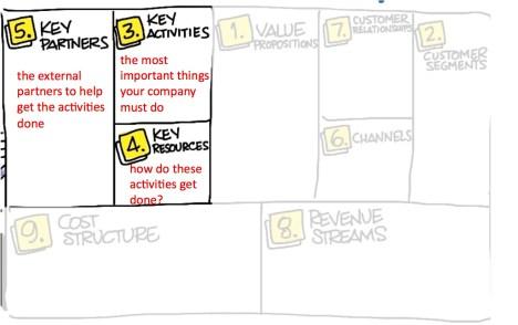 Activities Resources Partners