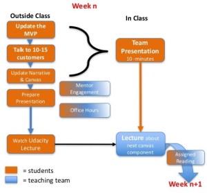 Class flow