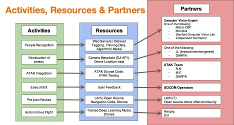 activities resources and partners