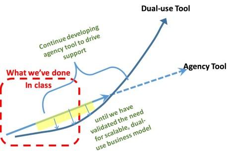 dual use trajectory