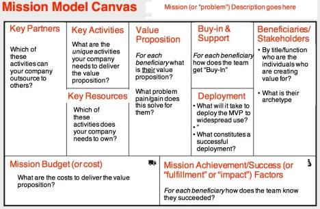 mission-model-canvas