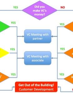 How to get  vc meeting  the flowchart also berkeley blog rh blogsrkeley