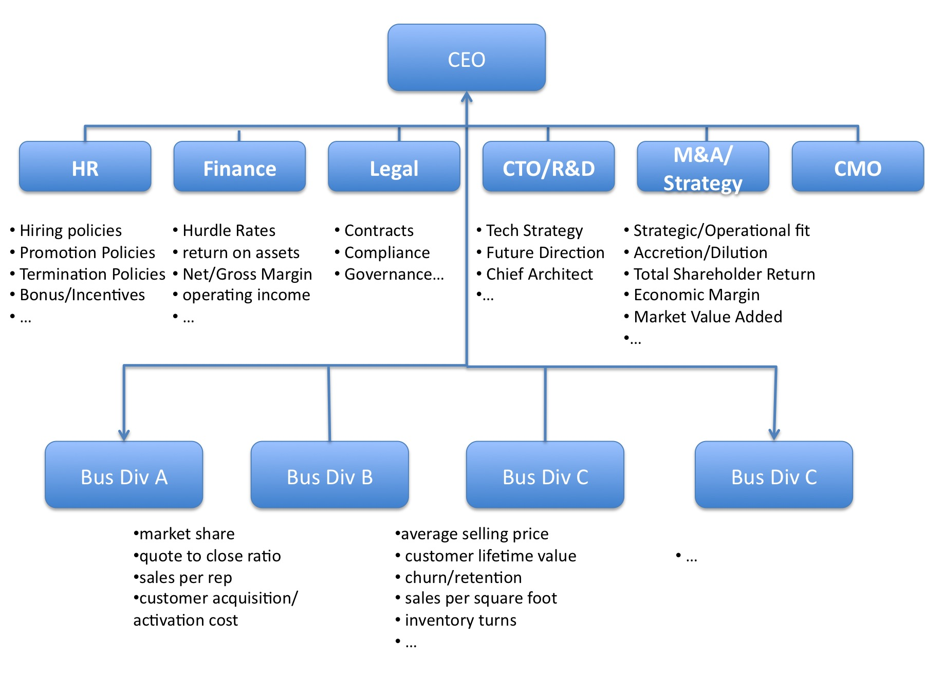 project team structure diagram turn signal flasher problem execution kpi 39s policy and procedures