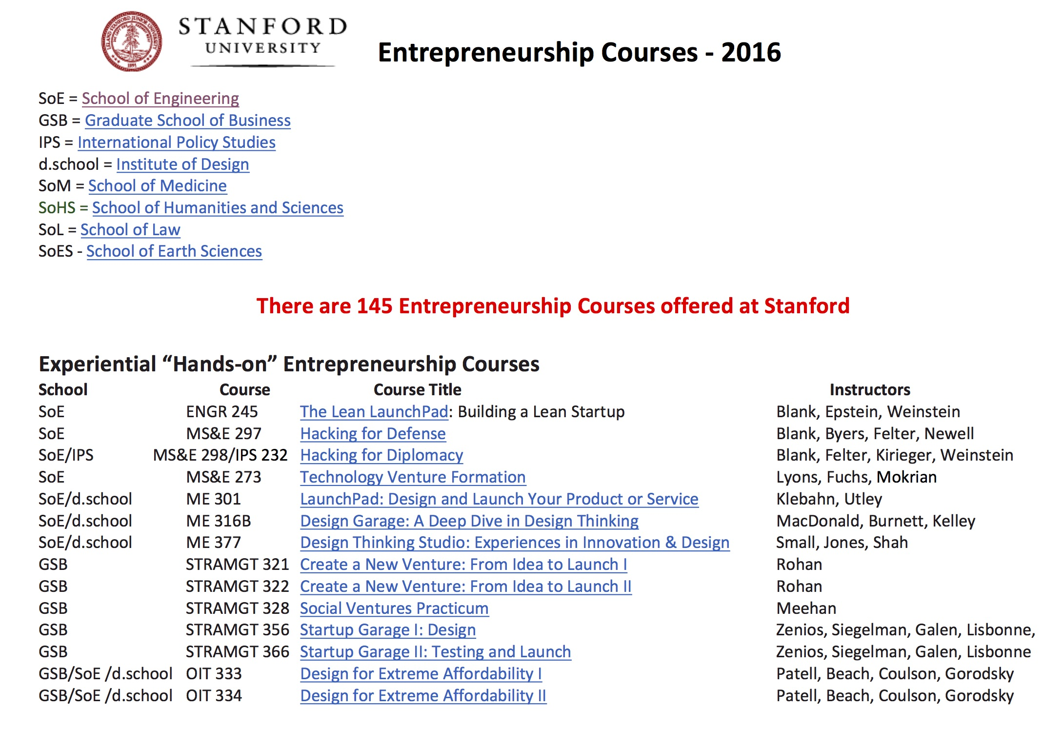 Steve Blank Entrepreneurship And Innovationoctober