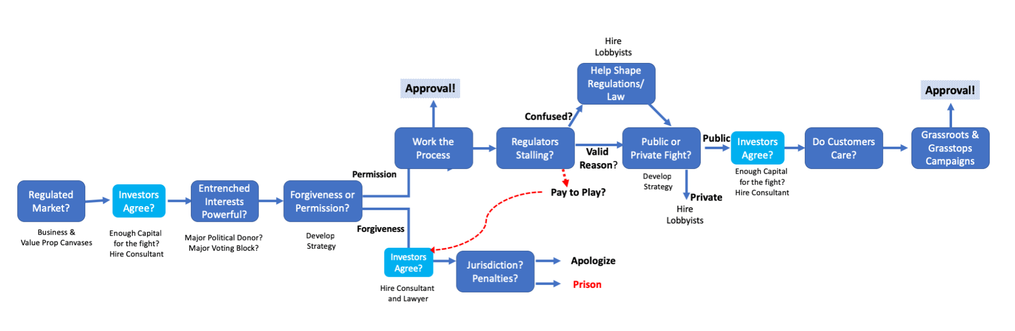 hight resolution of i sketched out a sample diagram of some of things to think about in the figure below both the fixer and regulatory hacking give great examples of