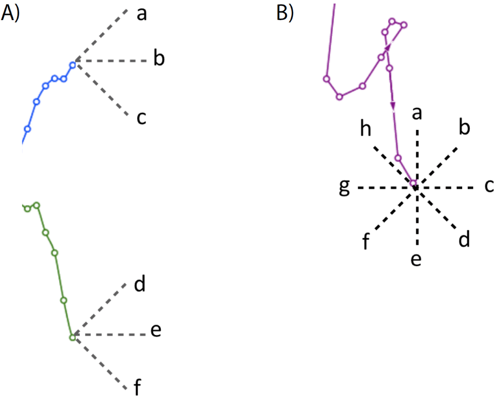 Connected Scatterplot