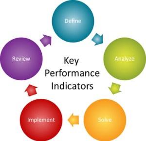 Key Performance Indicators diagram