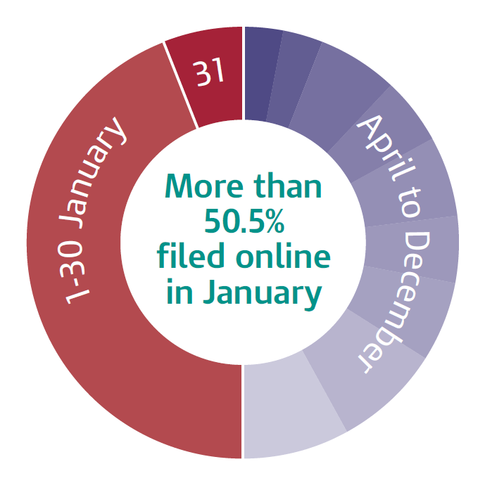 sa-monthly-online-figures-2011-12