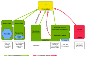 Chromecast in the real world: six casting workflows