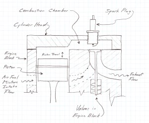"A Critique of the ""Flathead"" or SideValve Engine Design"
